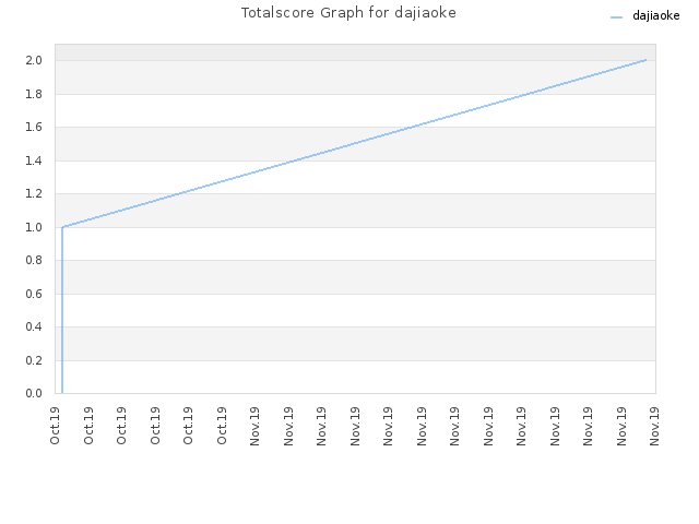 Totalscore Graph for dajiaoke