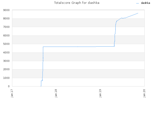 Totalscore Graph for dashka