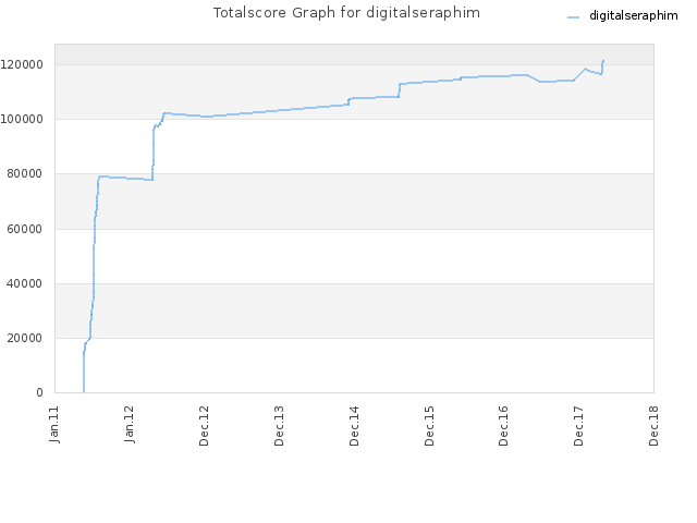 Totalscore Graph for digitalseraphim