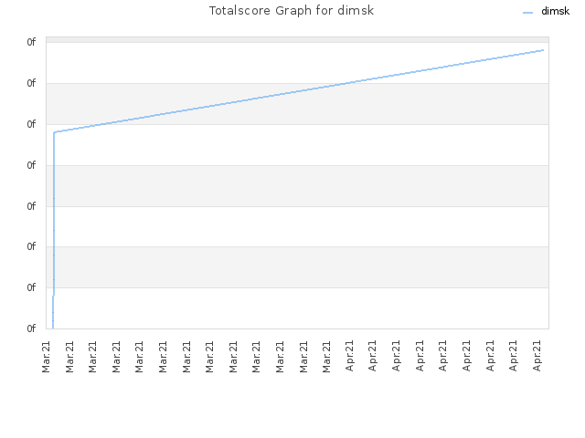Totalscore Graph for dimsk