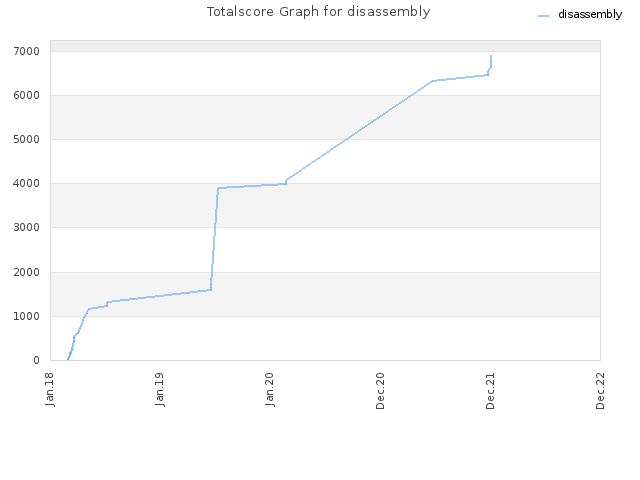 Totalscore Graph for disassembly