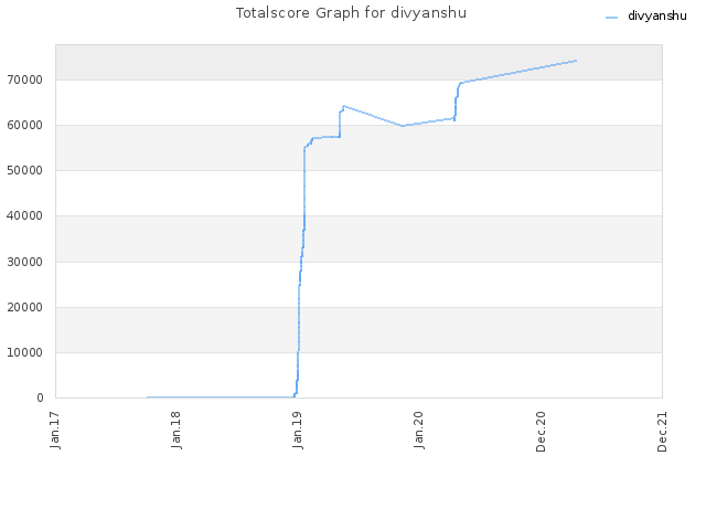 Totalscore Graph for divyanshu
