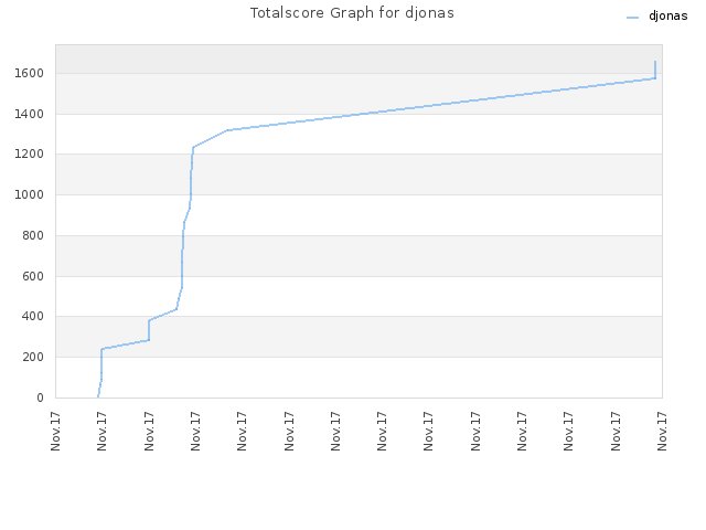 Totalscore Graph for djonas
