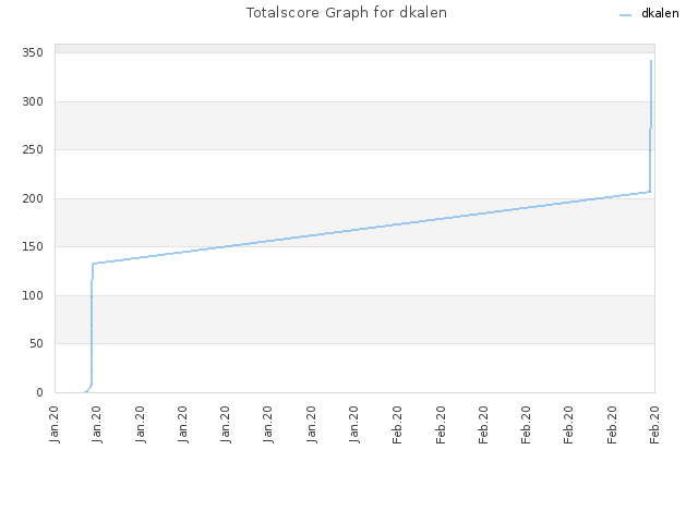 Totalscore Graph for dkalen