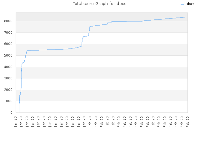 Totalscore Graph for docc