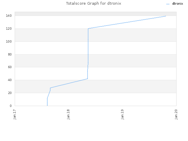 Totalscore Graph for dtronix