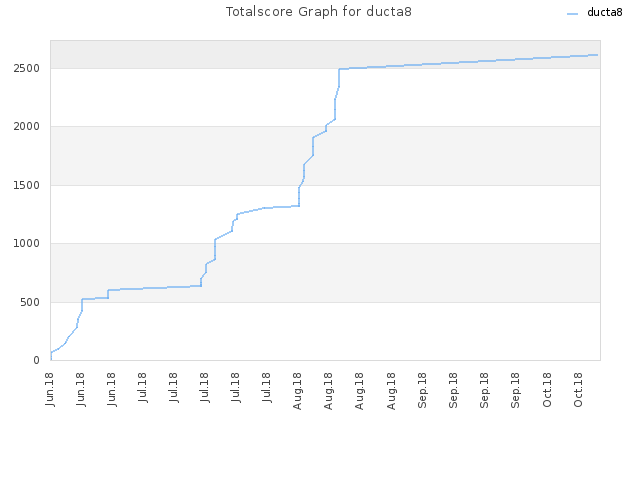 Totalscore Graph for ducta8