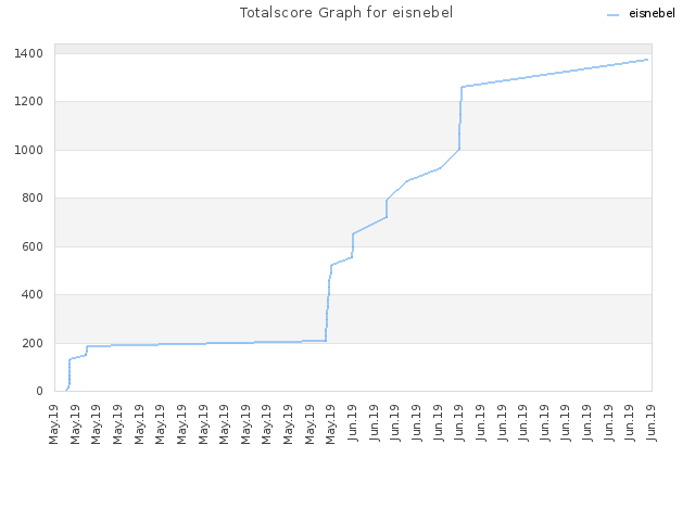 Totalscore Graph for eisnebel