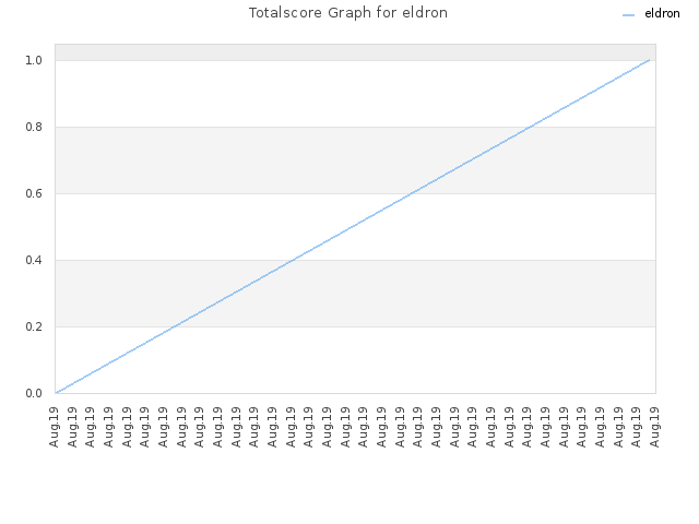 Totalscore Graph for eldron