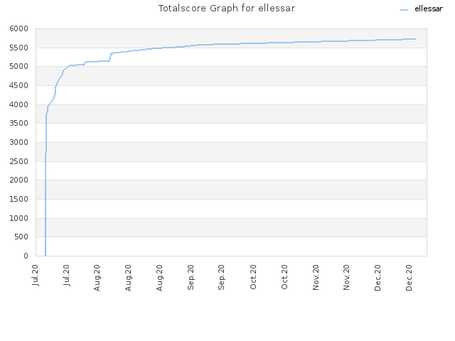 Totalscore Graph for ellessar