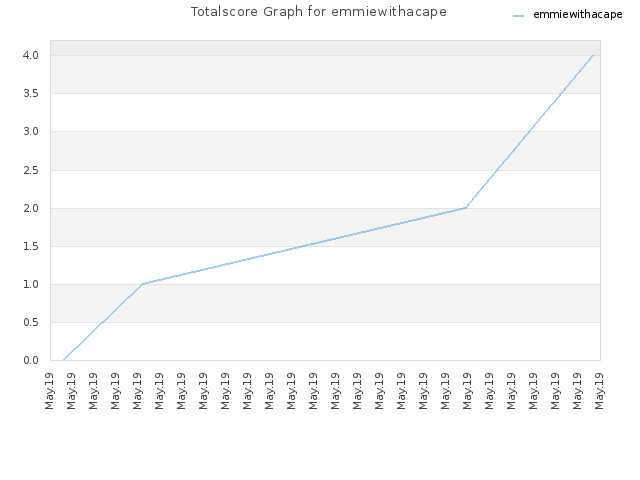 Totalscore Graph for emmiewithacape