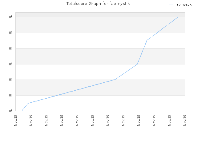 Totalscore Graph for fabmystik