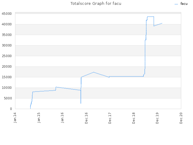 Totalscore Graph for facu