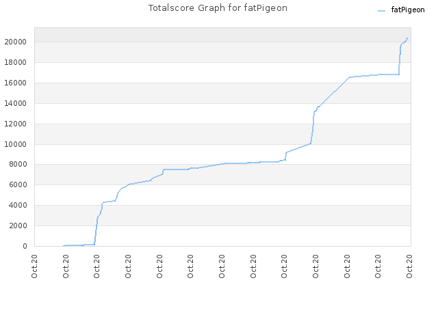 Totalscore Graph for fatPigeon