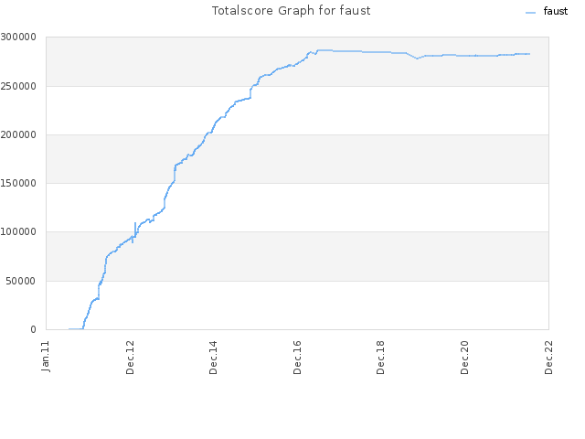 Totalscore Graph for faust