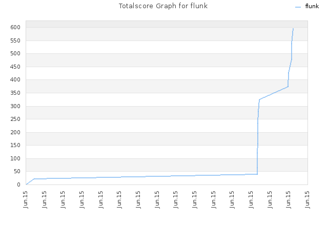 Totalscore Graph for flunk