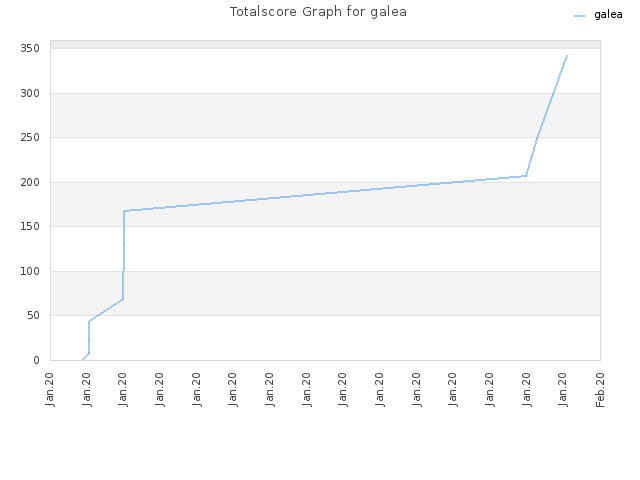 Totalscore Graph for galea