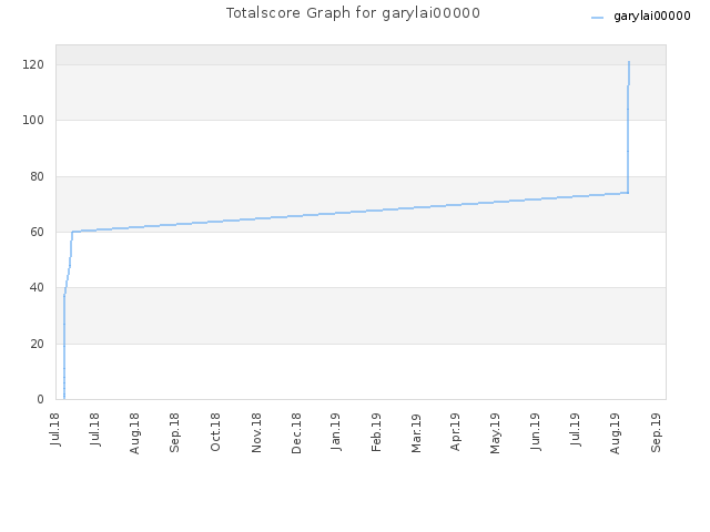 Totalscore Graph for garylai00000