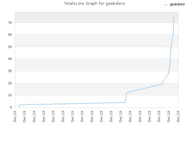 Totalscore Graph for geekdenz
