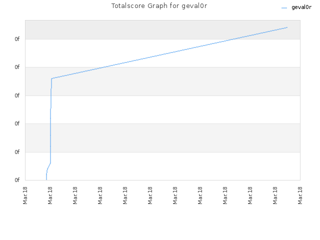 Totalscore Graph for geval0r