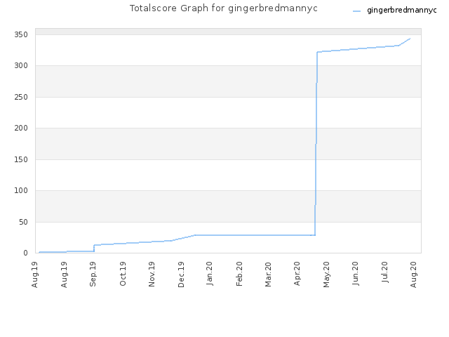 Totalscore Graph for gingerbredmannyc