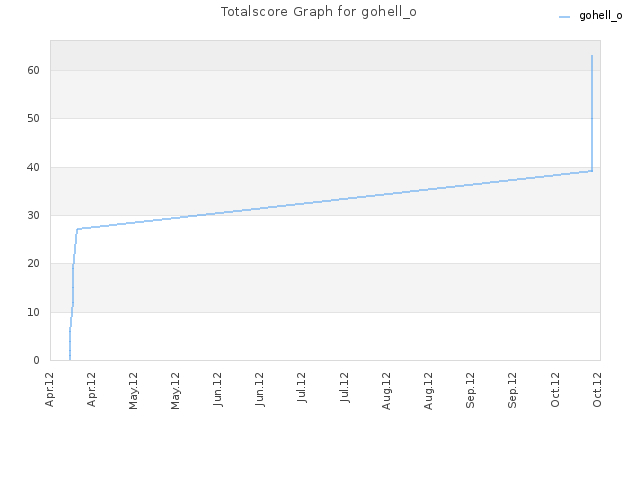 Totalscore Graph for gohell_o