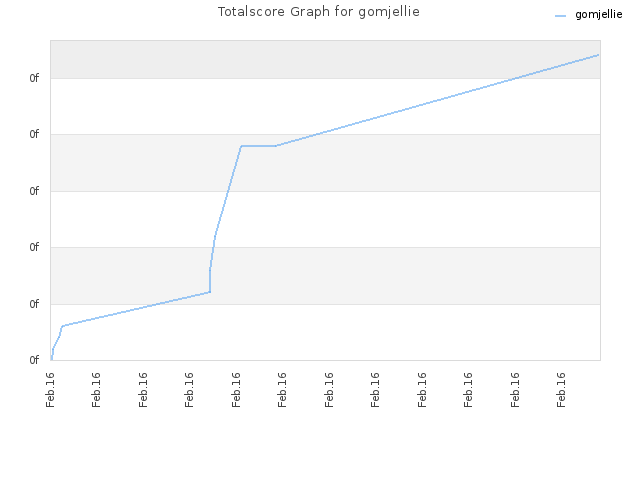 Totalscore Graph for gomjellie