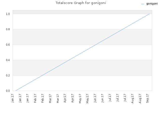 Totalscore Graph for gonigoni