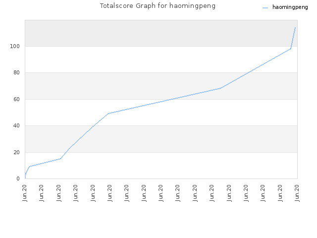 Totalscore Graph for haomingpeng