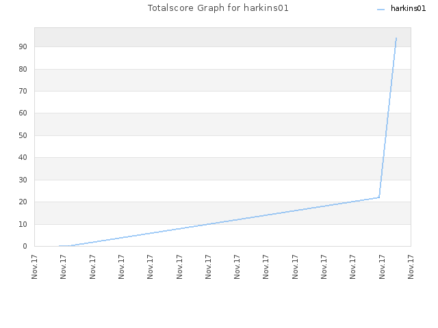 Totalscore Graph for harkins01