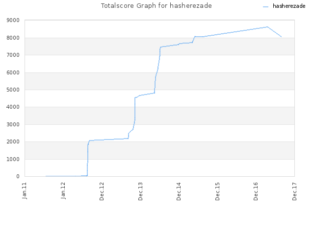 Totalscore Graph for hasherezade