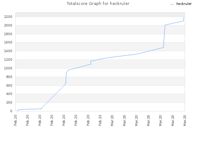 Totalscore Graph for heckruler