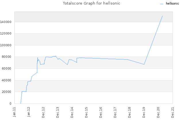 Totalscore Graph for hellsonic