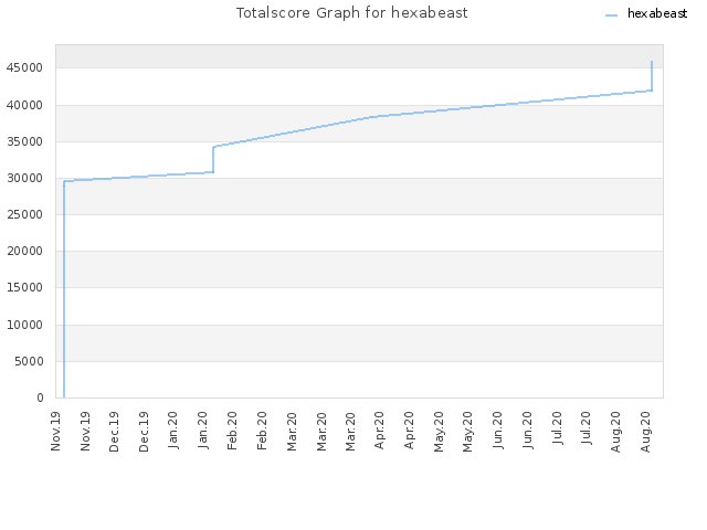 Totalscore Graph for hexabeast