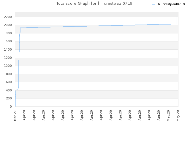 Totalscore Graph for hillcrestpaul0719