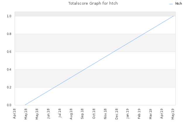 Totalscore Graph for htch