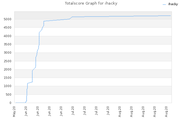 Totalscore Graph for ihacky