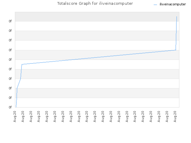 Totalscore Graph for iliveinacomputer