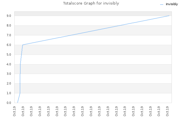 Totalscore Graph for invisibly