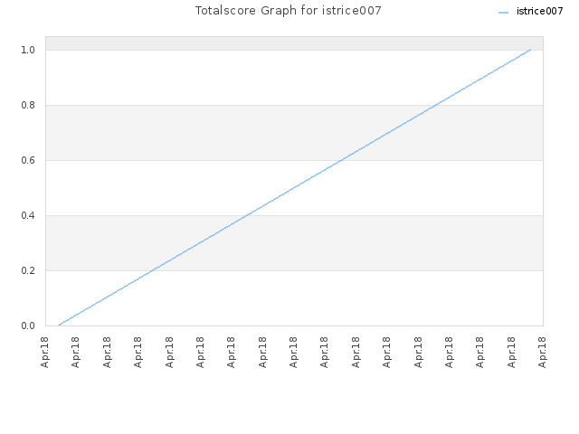 Totalscore Graph for istrice007