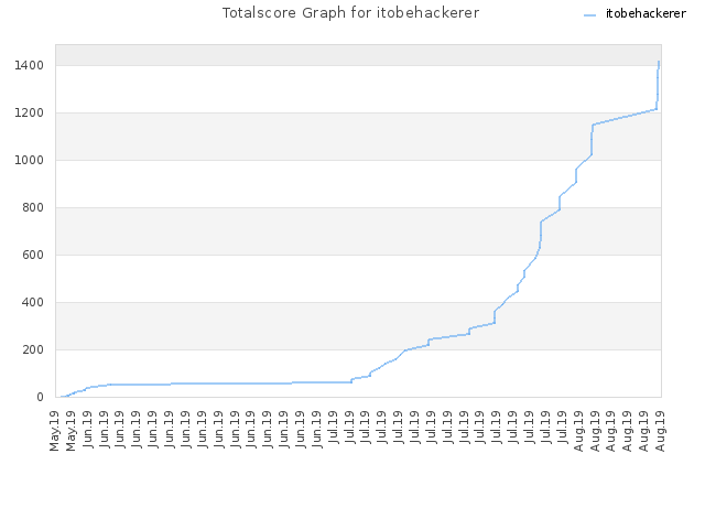 Totalscore Graph for itobehackerer