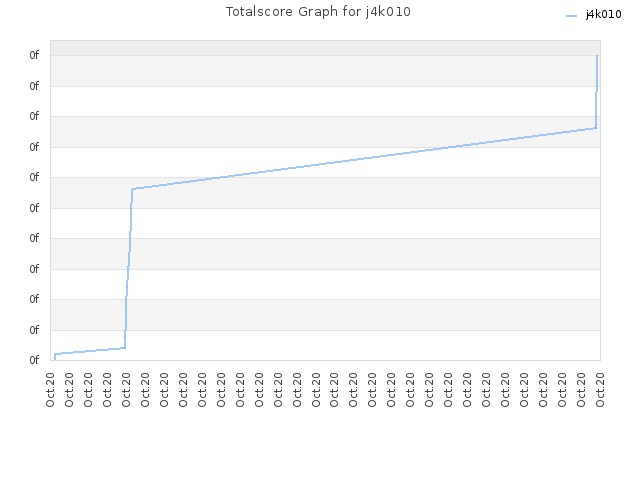 Totalscore Graph for j4k010