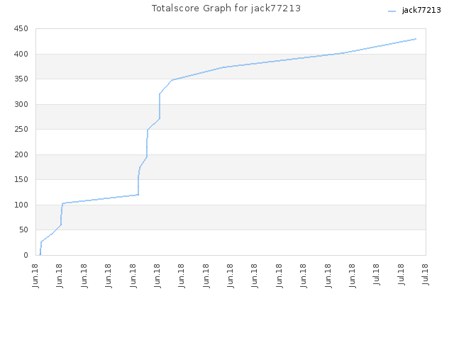 Totalscore Graph for jack77213
