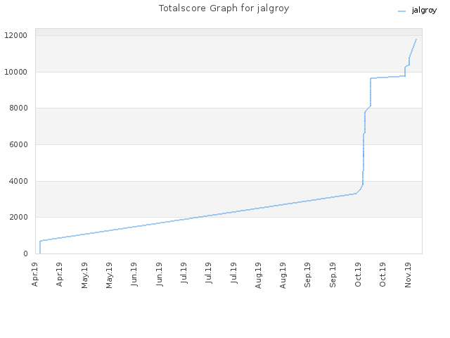 Totalscore Graph for jalgroy