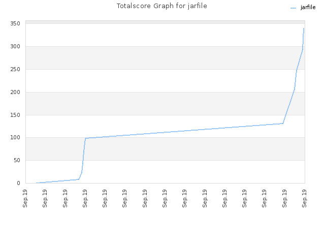 Totalscore Graph for jarfile