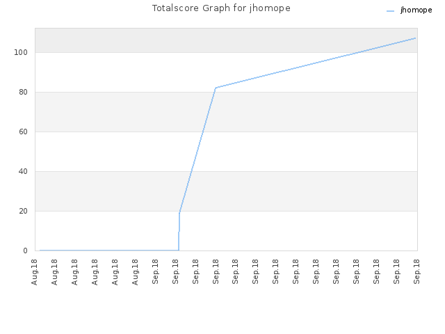 Totalscore Graph for jhomope
