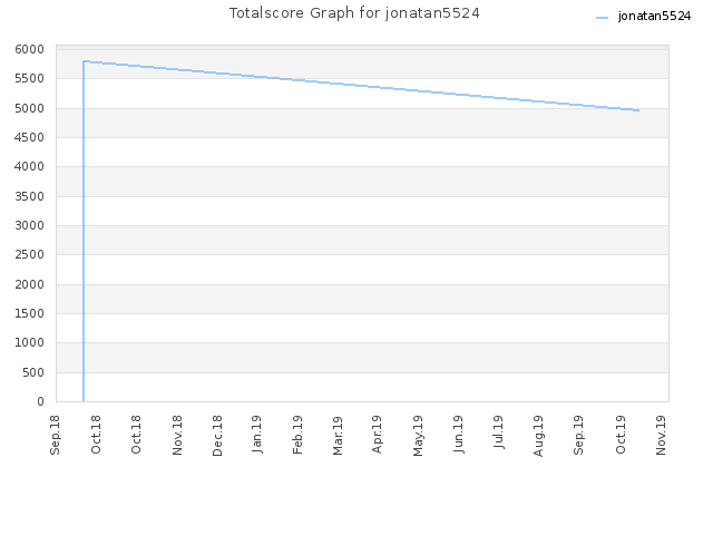 Totalscore Graph for jonatan5524