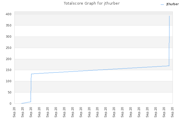 Totalscore Graph for jthurber