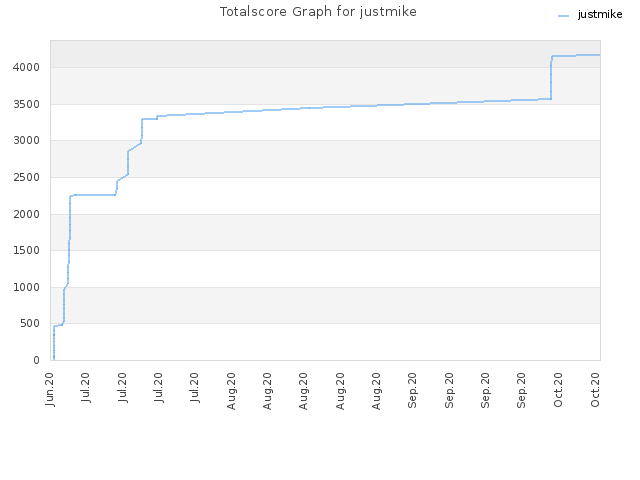 Totalscore Graph for justmike
