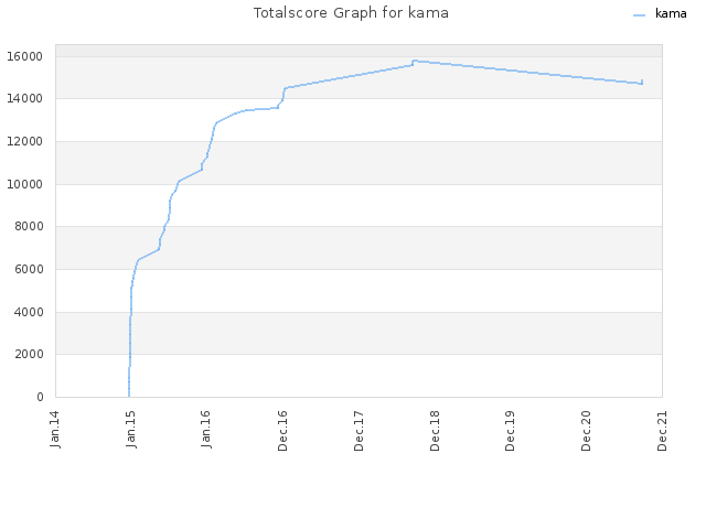 Totalscore Graph for kama